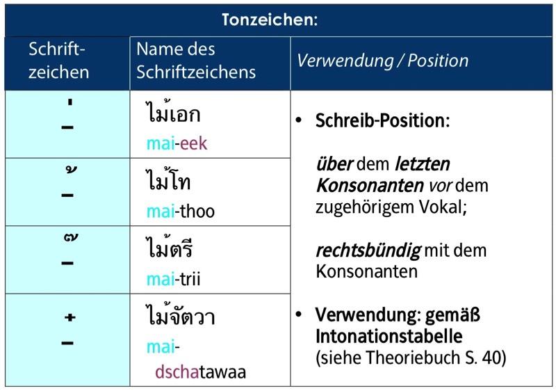 Die Thai-Schrift